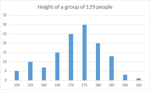 Example histogram